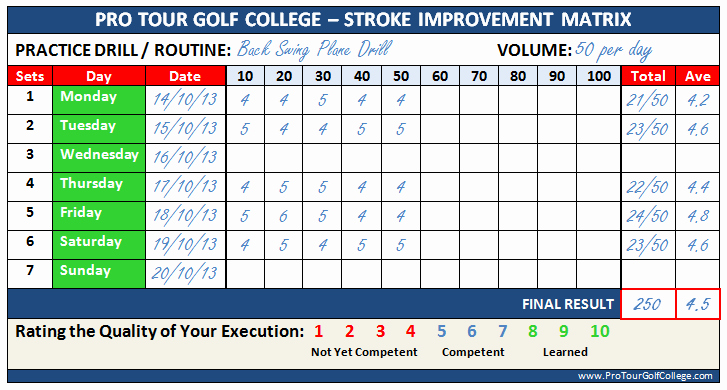 Golf Practice Schedule Template Best Of Blog the Professional Golf tour Training College