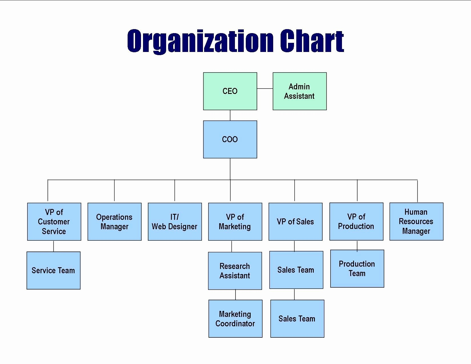 Hospital organizational Chart Examples Fresh Hospital organizational Chart Template Success