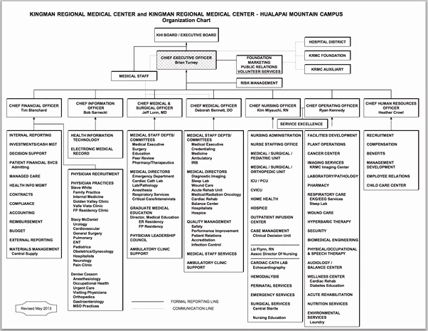 Hospital organizational Chart Examples Lovely Image Result for organizational Chart for assisted Living