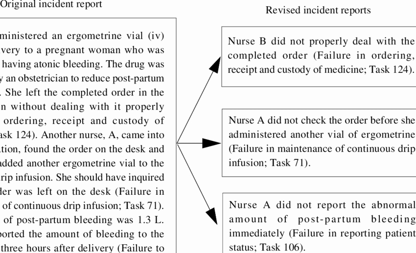 Incident Report Sample In Nursing Awesome An Example Of An Incident Report and Its Allocation to Individual Tasks