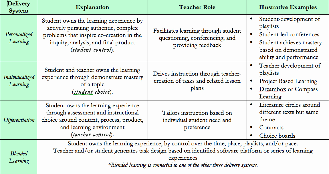 Individual Learning Plan Template Best Of Individual Learning Plan Personalized Learning Plan