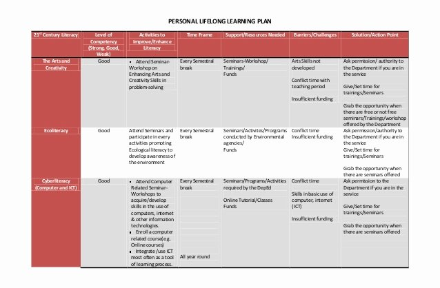 Individual Learning Plan Template New Personal Lifelong Learning Plan & Reaction Paper