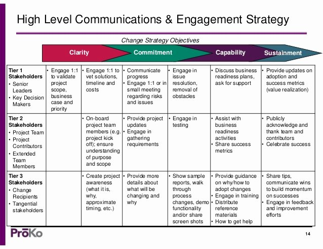 Internal Communications Plan Template Unique A Munication Strategy Template Change Management tools