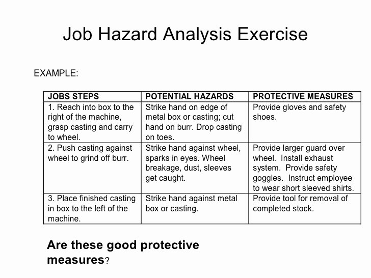 Job Hazard Analysis Examples Construction Elegant Job Safety Analysis