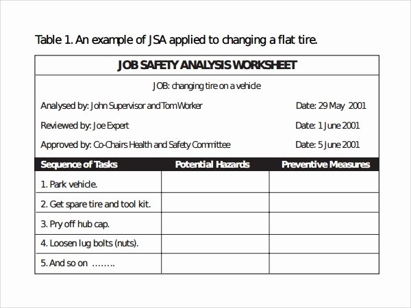 Job Hazard Analysis Examples Construction New Worksheet Job Hazard Analysis Worksheet Hunterhq Free Printables Worksheets for Students
