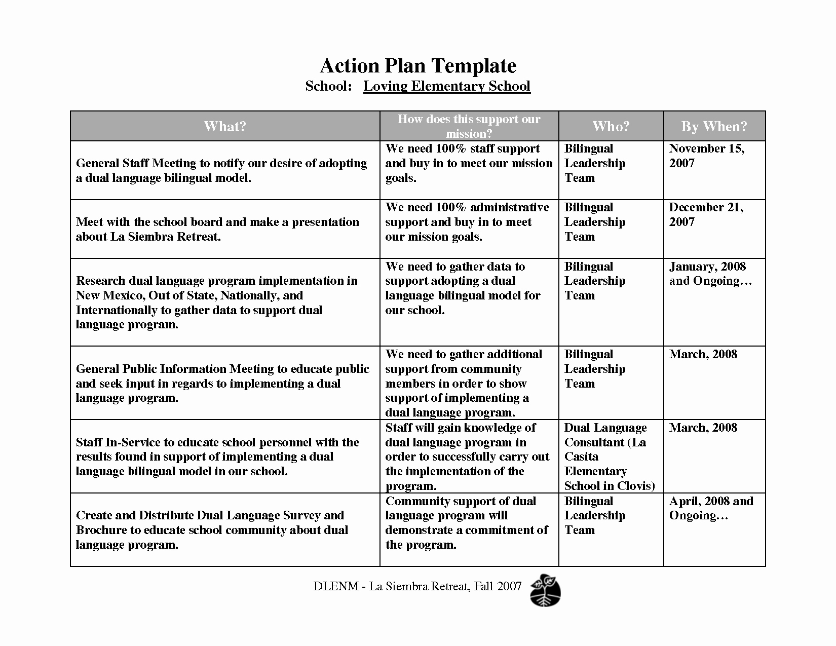 Leadership Action Plan Example Fresh How to Create A Leadership Development Action Plan