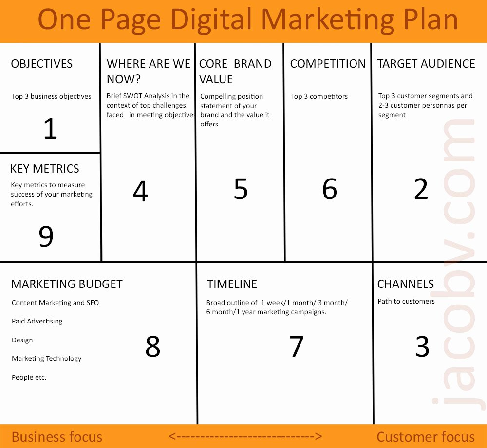 Marketing One Sheet Template Luxury E Page Digital Marketing Plan to Grow Your Small Business [download]