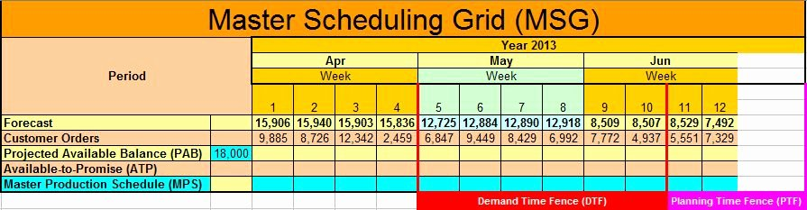 Master Production Schedule Excel Awesome Download Excel Production Schedule Template