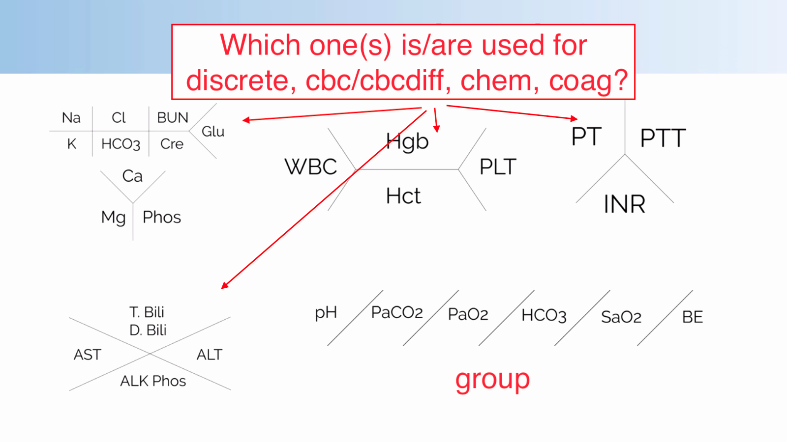 Medical Lab Results Template New Blood Tests which Lab Value Skeleton Diagrams are Used to Display Results for Cbc Chemistry