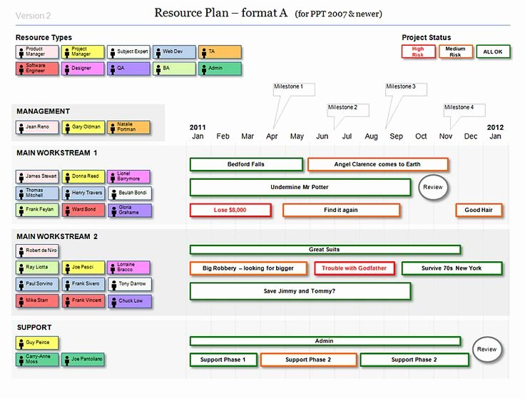 Microsoft Access Project Management Templates New Powerpoint Resource Plan Template for Agile Projects