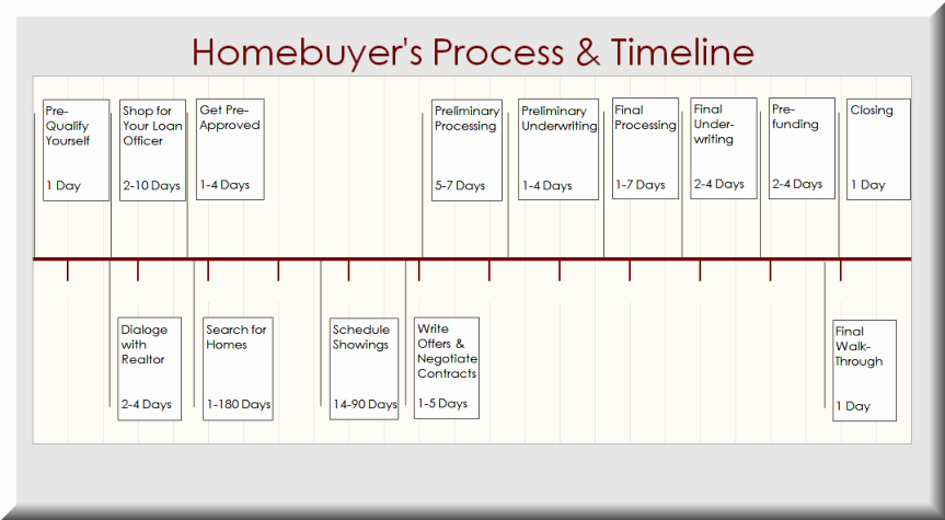 Mortgage Processing Checklist Templates Beautiful Buyers Timeline Iloan Home Mortgage