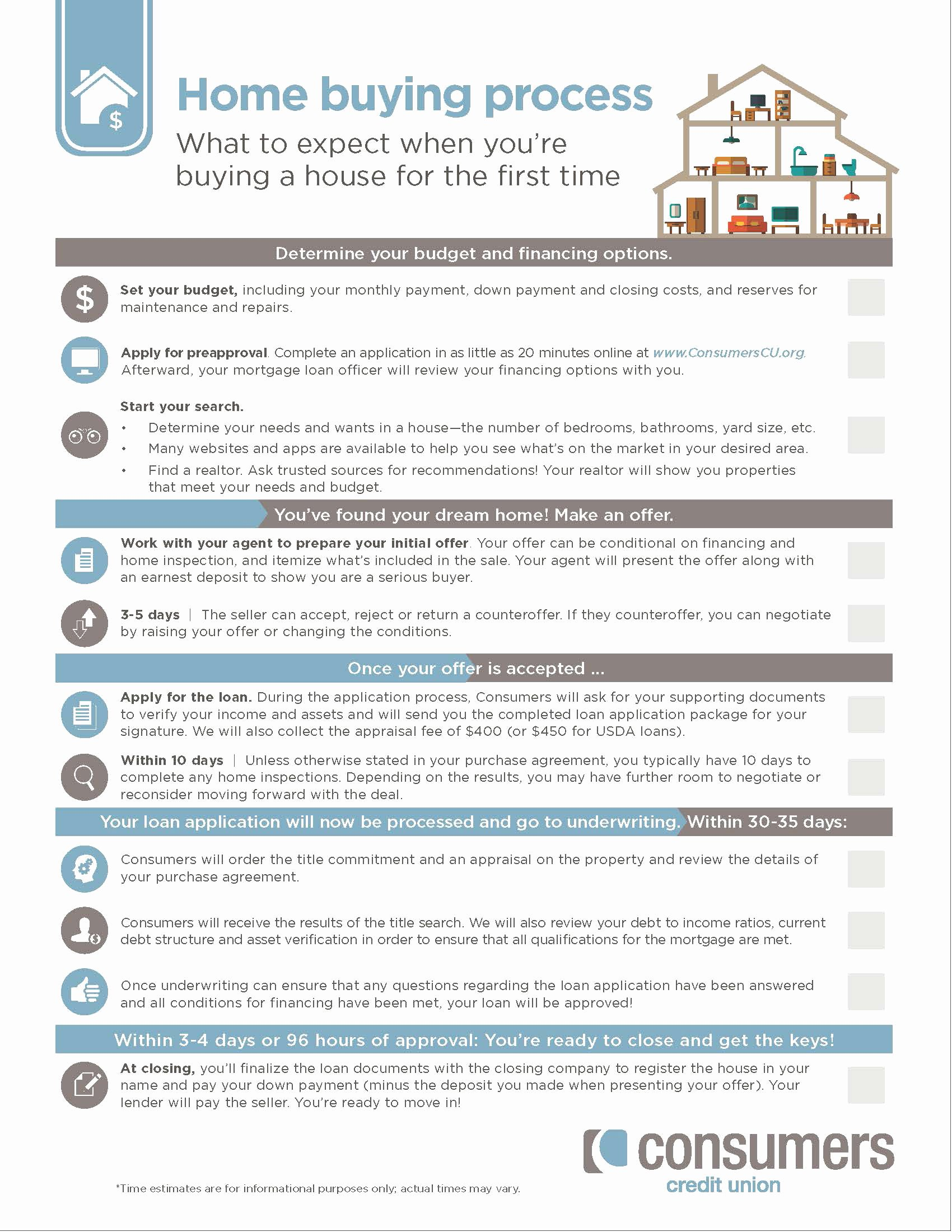 Mortgage Processing Checklist Templates Best Of Get Our Home Ing Process Checklist
