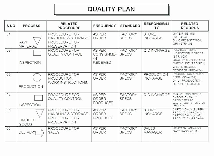 Mortgage Quality Control Plan Template Inspirational Wsopfreechips