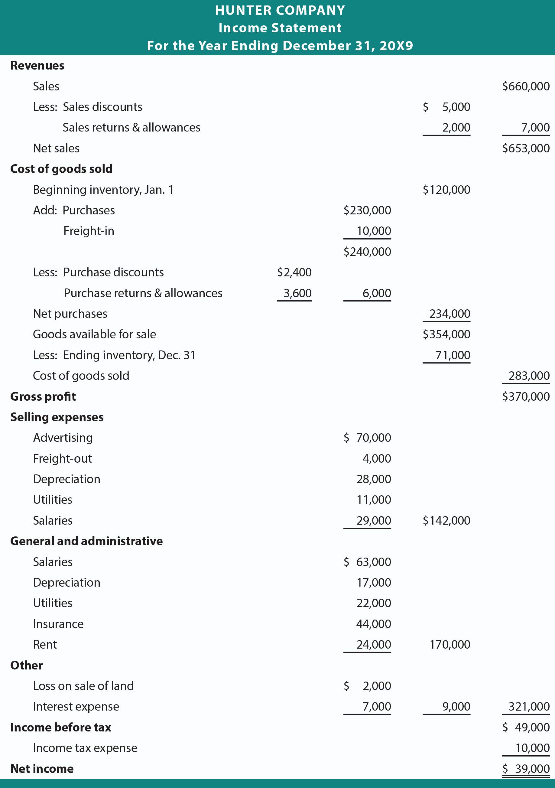 Multi Step Income Statement Luxury In E Statement Enhancements Principlesofaccounting