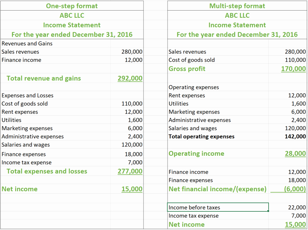 Multi Step Income Statement New In E Statement Example How to Read and Interpret In E Statement
