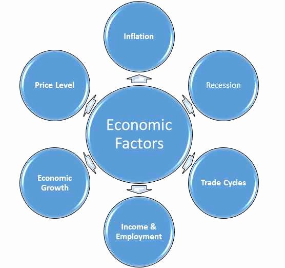 Nature Of Business Example Awesome How Economic Factors Affect Business Environment