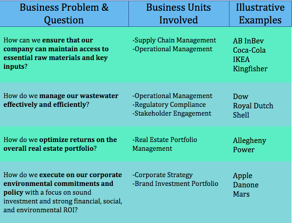 Nature Of Business Example Unique the Business Rationale for Investing In Nature
