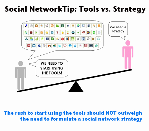 Network Implementation Plan Example Elegant social Network Implementation Strategy