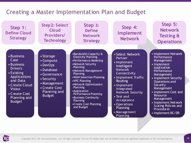 Network Implementation Plan Example Inspirational From the Network to Multi Cloud How to Chart An Integrated Strategy