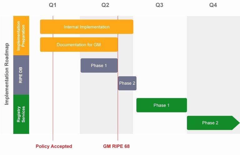 """Network Implementation Plan Example Luxury Implementation Plan for 2012 07 """"ripe Ncc Services to Legacy Internet Resource Holders"""" — Ripe"""