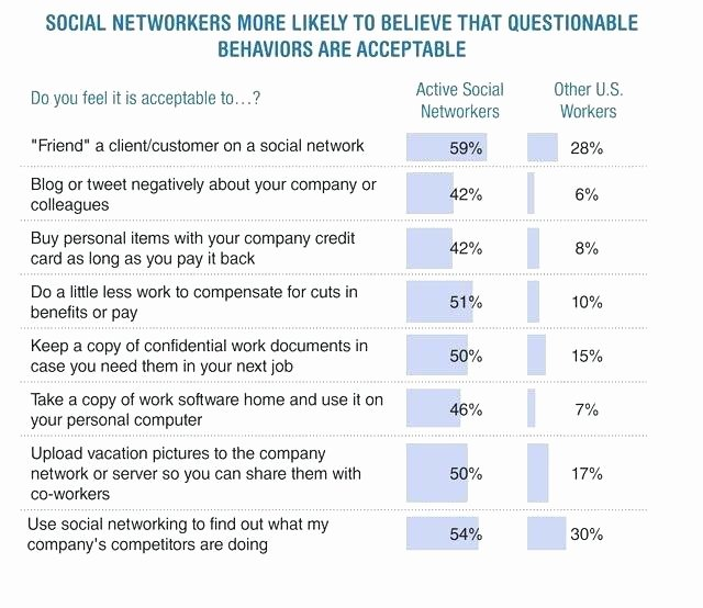 Network Site Survey Template Awesome Workplace Survey Template