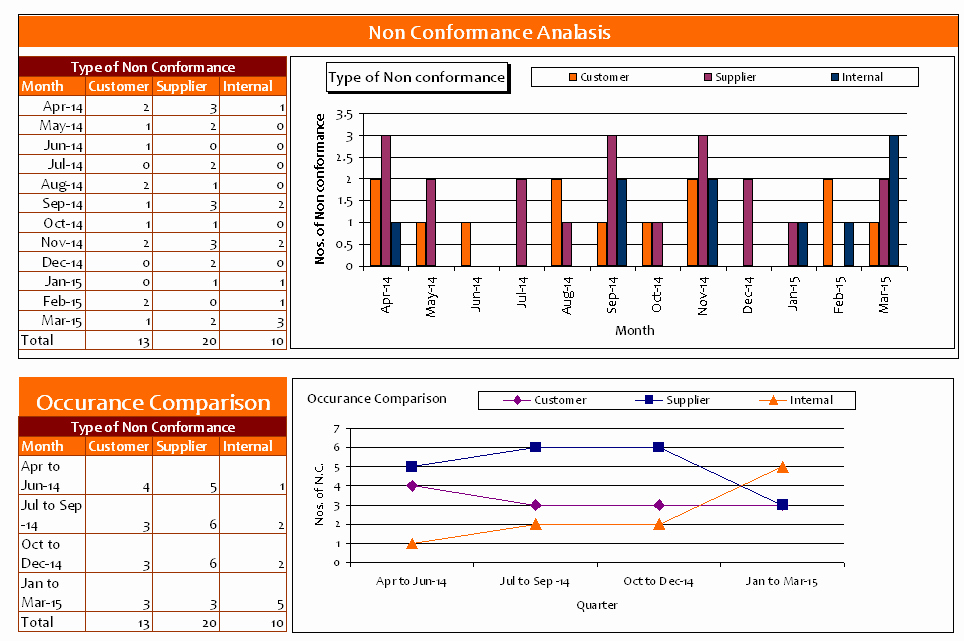 Non Conformance Report Template Lovely Template Word