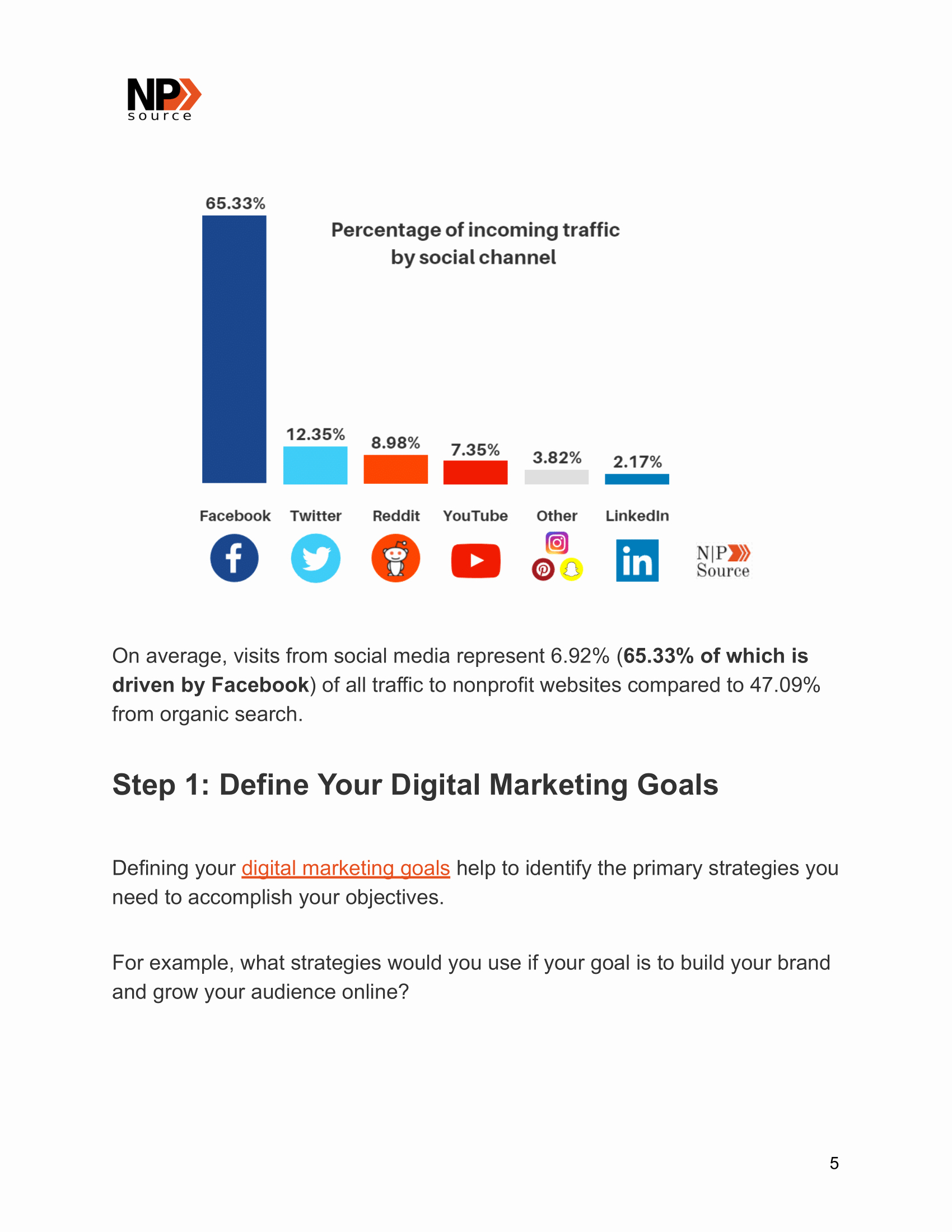 Nonprofit Marketing Plan Template Fresh Digital Marketing Plan Template for Nonprofits