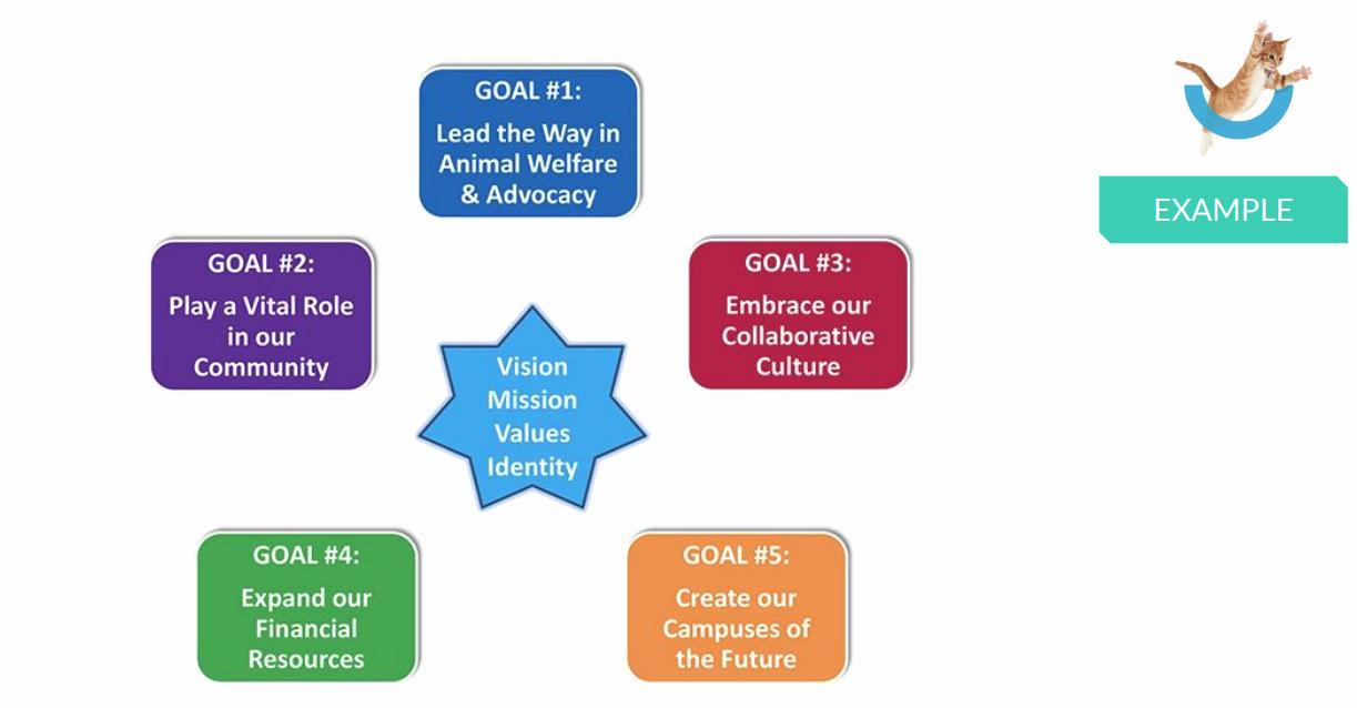 Nonprofit Marketing Plan Template Fresh Marketing Plan for Non Profit organization Marketing Templates