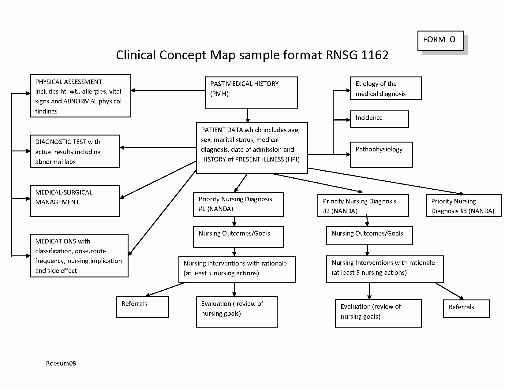 Nursing Concept Map Template Best Of 26 Of Nursing Diagnosis Concept Map Template