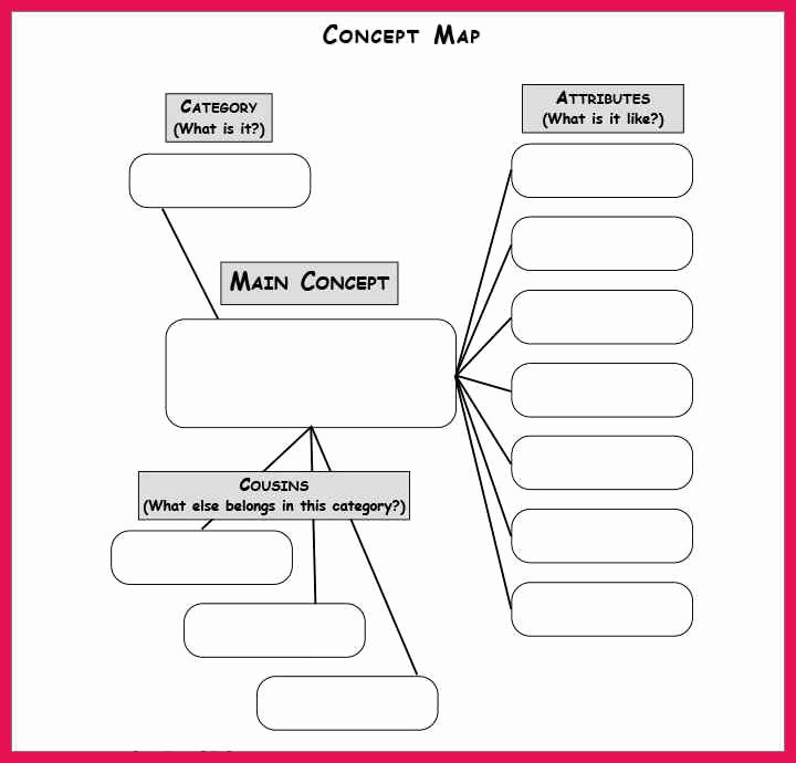 Nursing Concept Map Template Elegant Nursing Concept Map Template