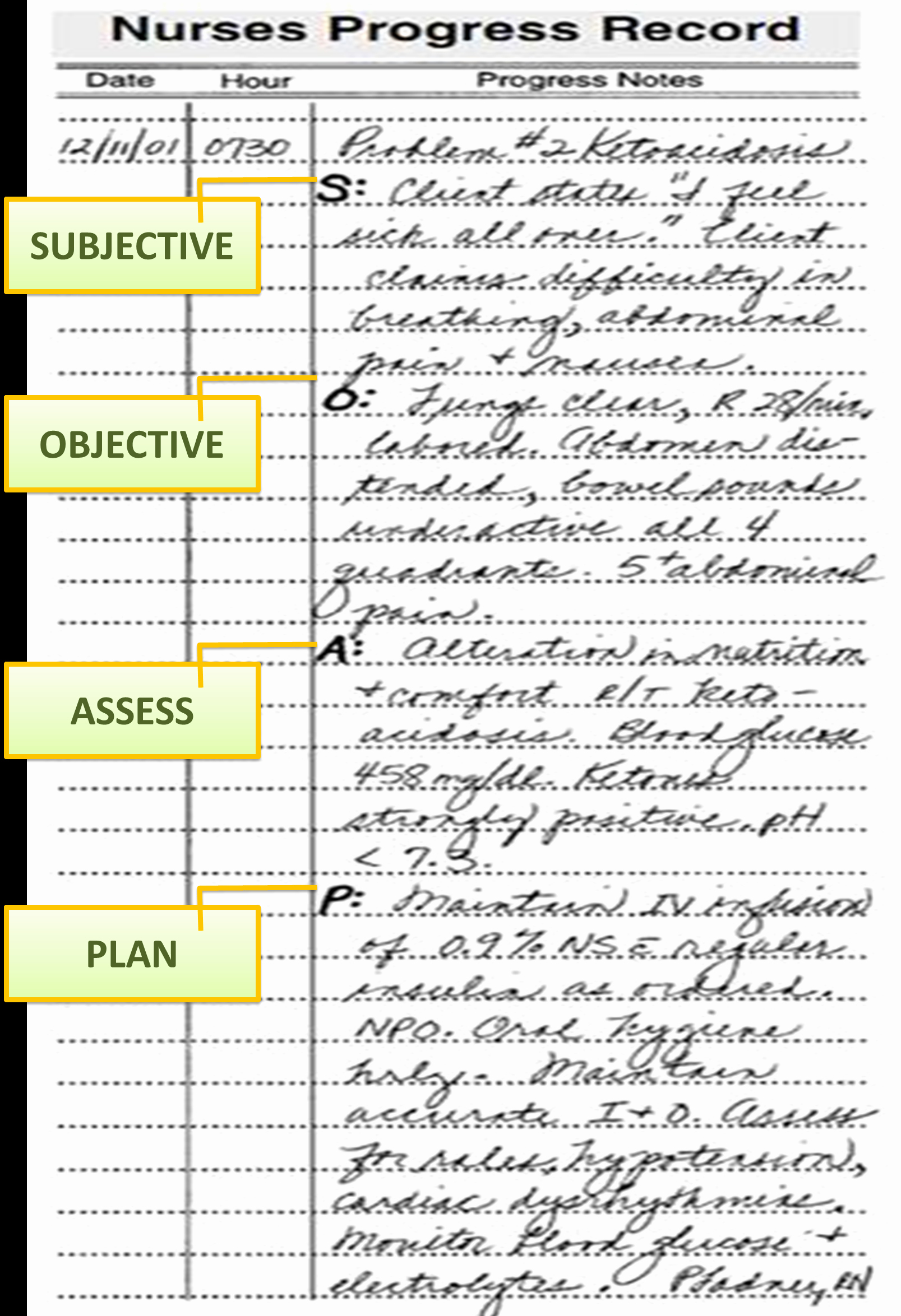 Nursing Progress Note Sample Awesome Planning Patient Care