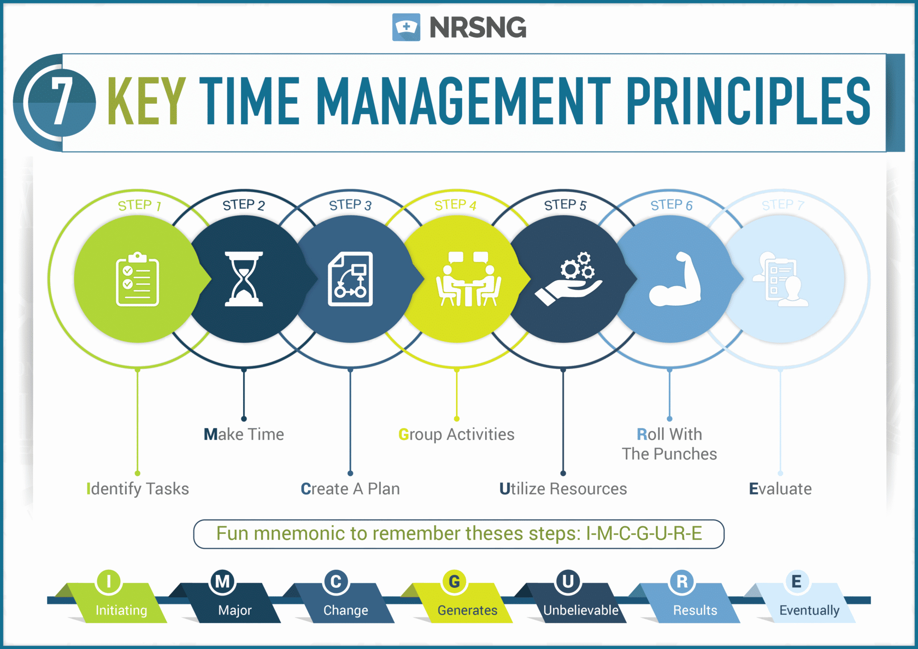 Nursing Time Management Sheet Awesome Infographic 7 Key Time Management Principles