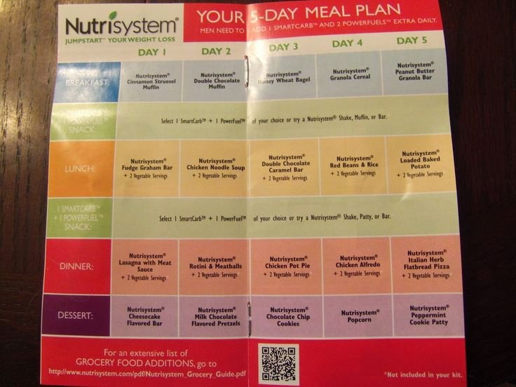 Nutrisystem Meal Planner Download Awesome Nutrisystem 5 Day Weight Loss Kit This Blog as Detailed Information On the 5 Day Kit with