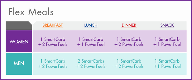 Nutrisystem Meal Planner Download Best Of Nutrisystem Flex Meal Update