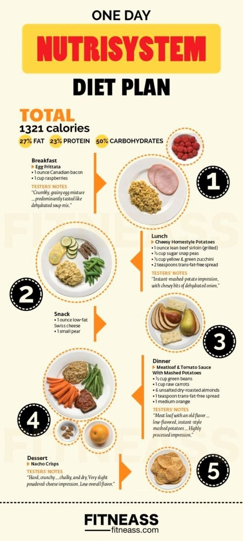 Nutrisystem Meal Planner Download Fresh E Day Nutrisystem Diet Plan Sample • Squathub