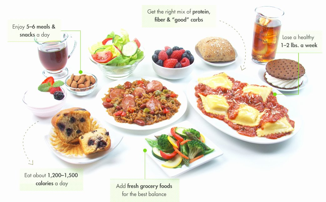 Nutrisystem Meal Planner Download New Nutrisystem Turbo 10 Turbo Takeoff Meal Plan Menu Program Reviews