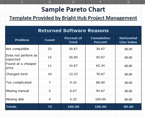 Pareto Chart Excel Template Best Of How to Make A Pareto Chart In Excel 2007 2010 with Downloadable Template