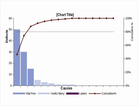 Pareto Chart Excel Template Inspirational Pareto Chart Templates – 7 Free Excel Pdf Documents Download