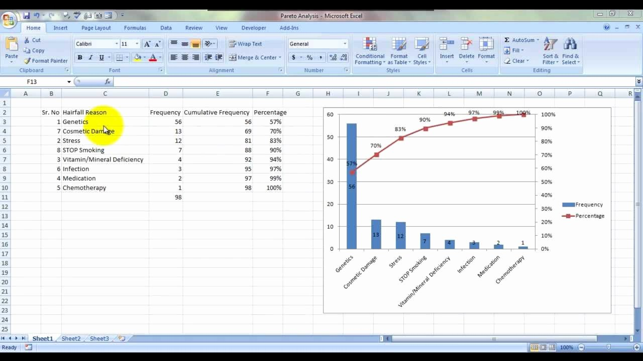 Pareto Chart Excel Template New Pareto Analysis Chart In Excel Hindi