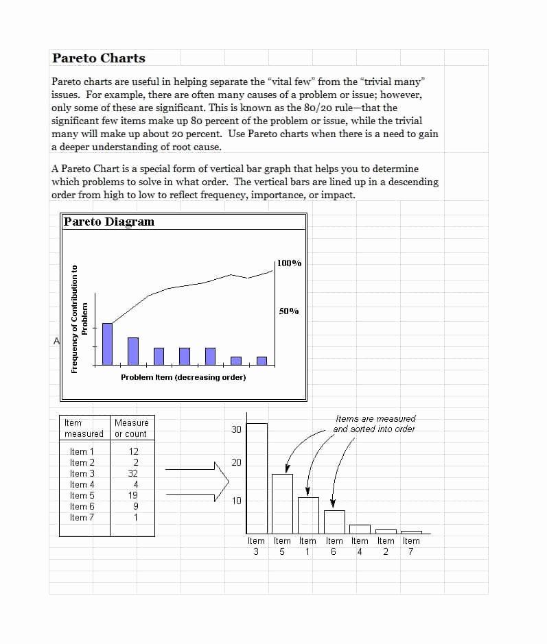 Pareto Chart Excel Template Unique 34 Best Pareto Chart Examples & Templates [excel] Template Lab