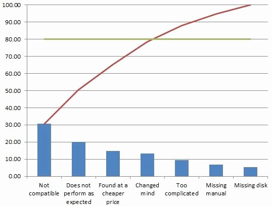 Pareto Chart Excel Template Unique How to Make A Pareto Chart In Excel 2007 2010 with Downloadable Template