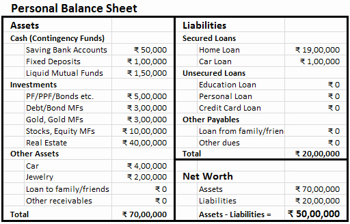 Personal Balance Sheet Template Inspirational Making Personal Balance Sheet Finlosophy