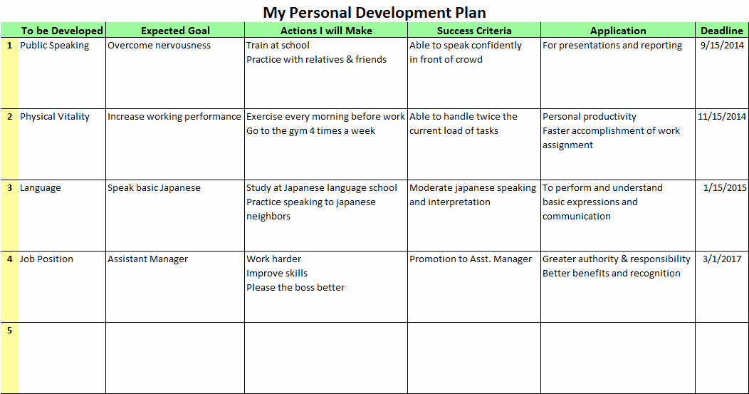 Personal Fitness Plan Template Awesome Personal Development Plans for the Better Future