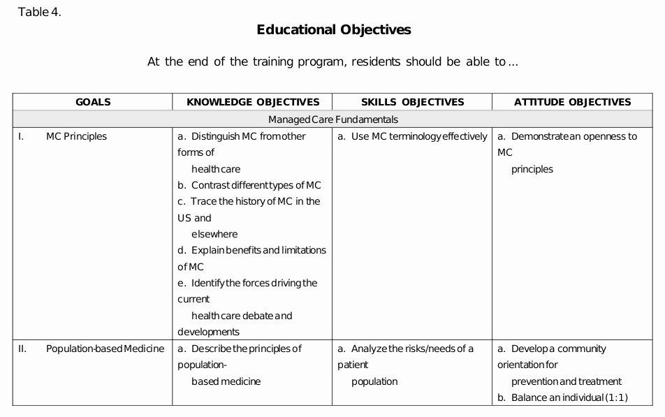 Personal Learning Plan Example Beautiful 24 Of Nursing Teaching Plan Template