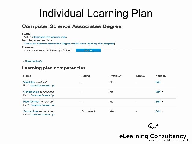 Personal Learning Plan Example Beautiful Using Moodle Out Es and Petencies