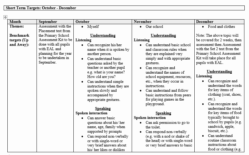 Personal Learning Plan Example Best Of Eal Yearly Plan A1 Proficiency Level – Mash