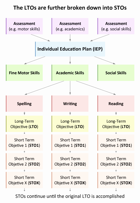 Personal Learning Plan Example Fresh Individual Education Plan Iep Educate Autism