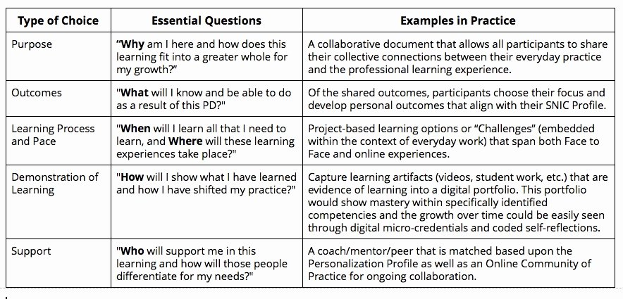 Personal Learning Plan Example Lovely Building the Basics Of Personalized Professional Learning Part Ii