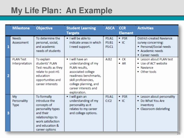 Personal Learning Plan Example New Nsi 2014 Standardized Individual Learning Plans It S Not An Oxymor…