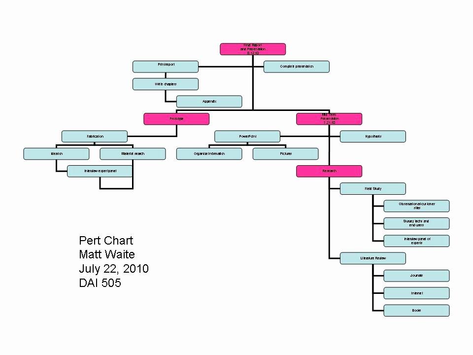 Pert Chart Template Excel Inspirational Pert Chart Template